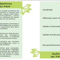 Ações e atribuições das equipes de referência do CRAS/PAIF