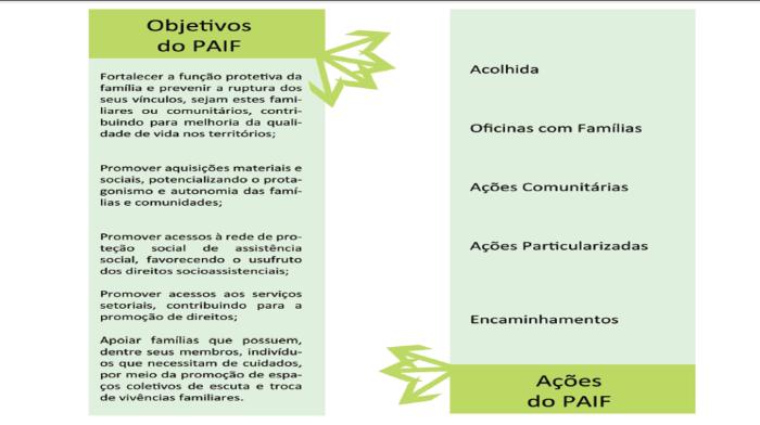 Ações e atribuições das equipes de referência doCRAS/PAIF